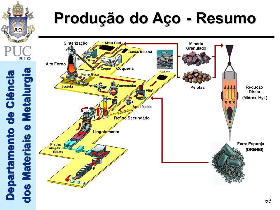 Produção do Aço - Resumo