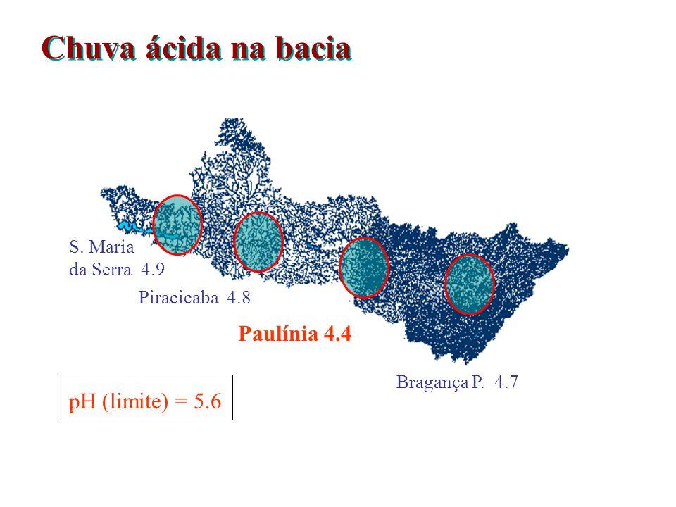 Chuva ácida na bacia Paulínia 4.4 pH (limite) = 5.6 S. Maria