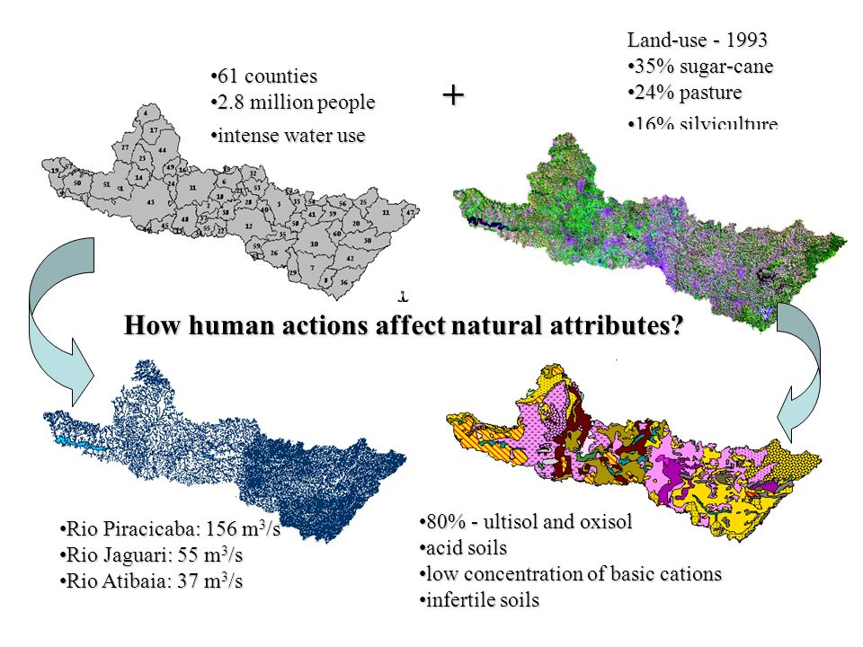 How human actions affect natural attributes