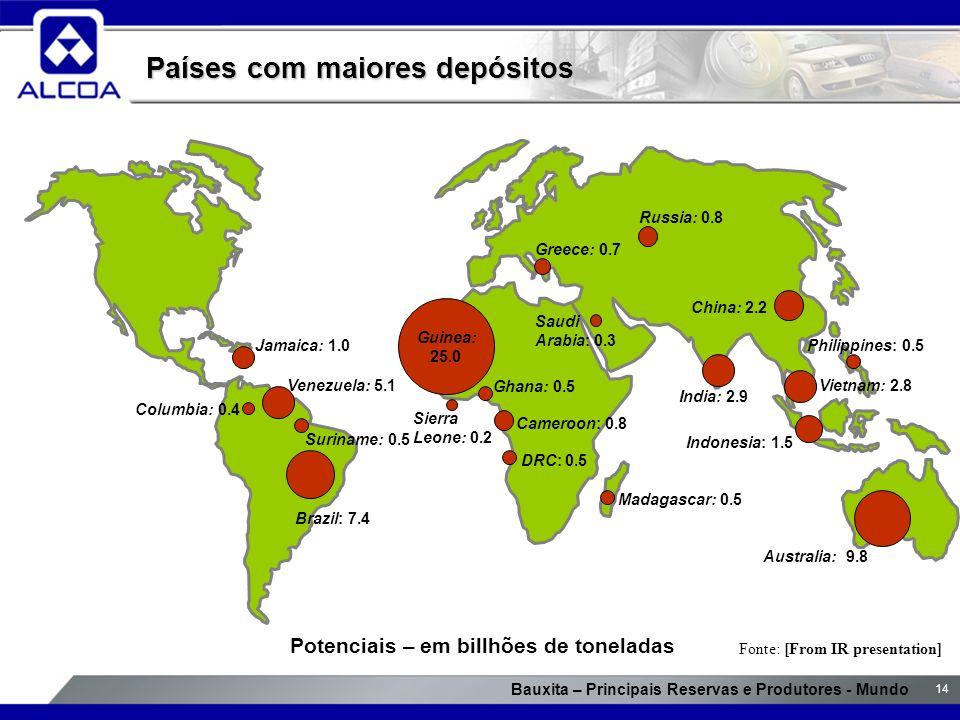 Países com maiores depósitos