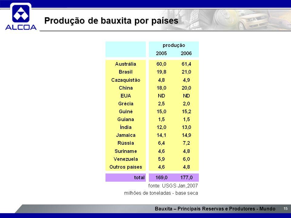 Produção de bauxita por países