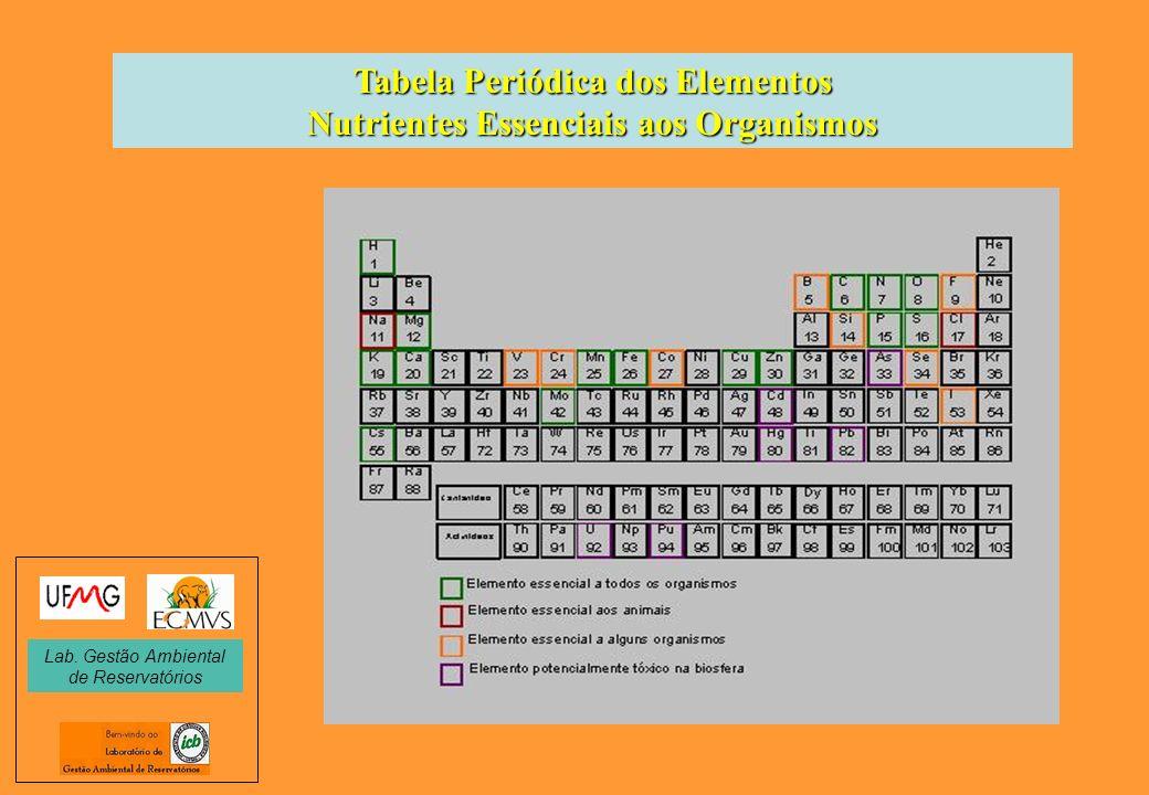 Tabela Periódica dos Elementos Nutrientes Essenciais aos Organismos