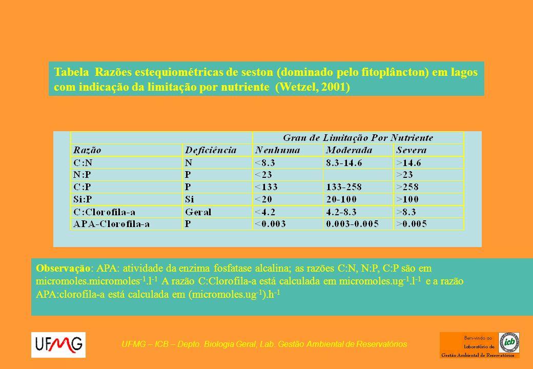 Tabela Razões estequiométricas de seston (dominado pelo fitoplâncton) em lagos com indicação da limitação por nutriente (Wetzel, 2001)