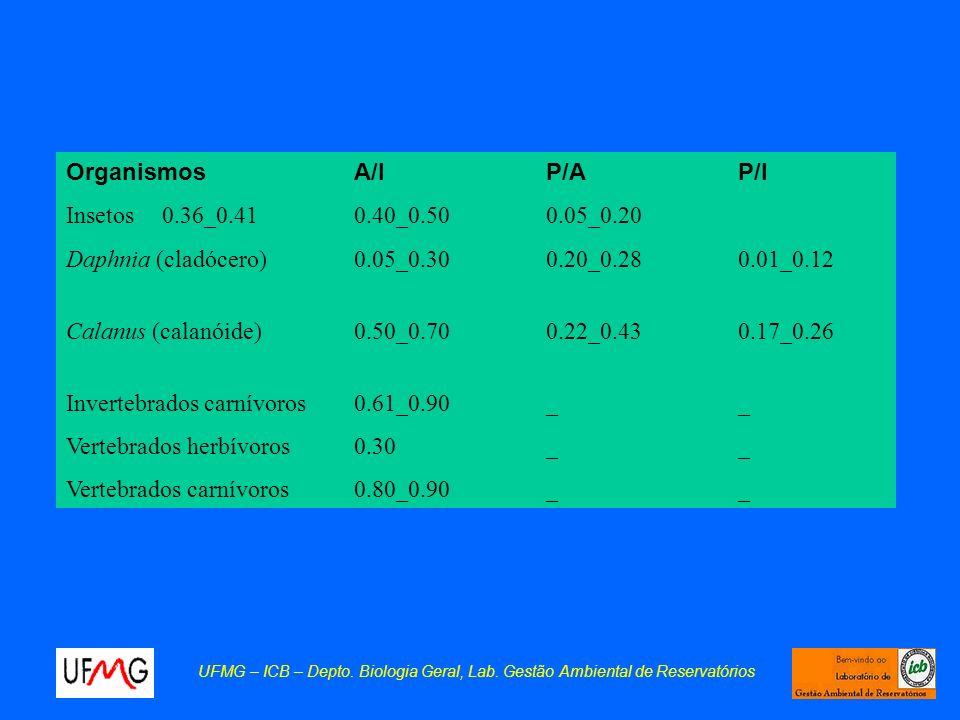 Daphnia (cladócero) 0.05_0.30 0.20_0.28 0.01_0.12
