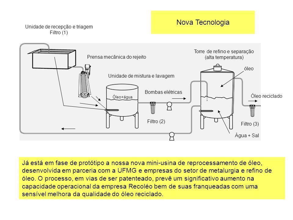 Nova Tecnologia Unidade de recepção e triagem. Filtro (1) Torre de refino e separação. (alta temperatura)