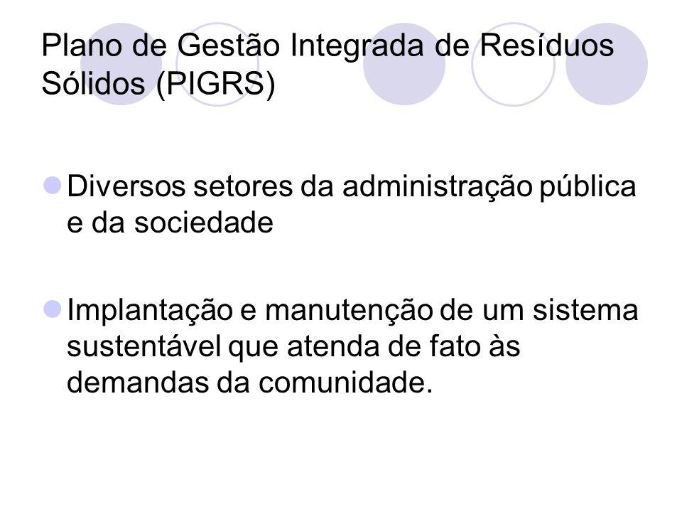 Plano de Gestão Integrada de Resíduos Sólidos (PIGRS)