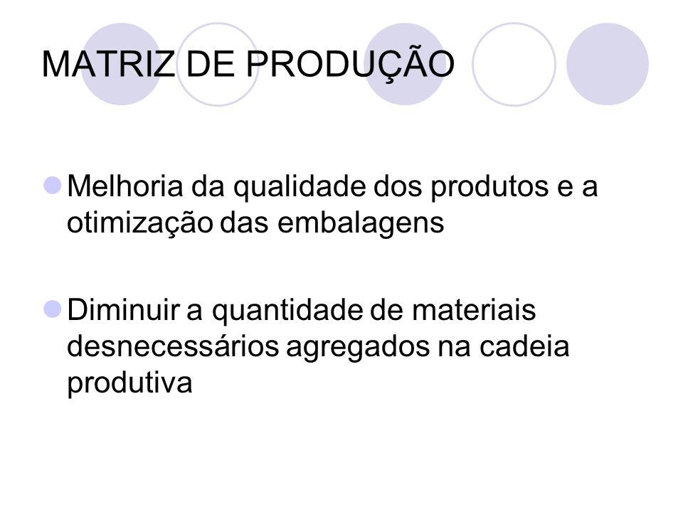 MATRIZ DE PRODUÇÃO Melhoria da qualidade dos produtos e a otimização das embalagens.