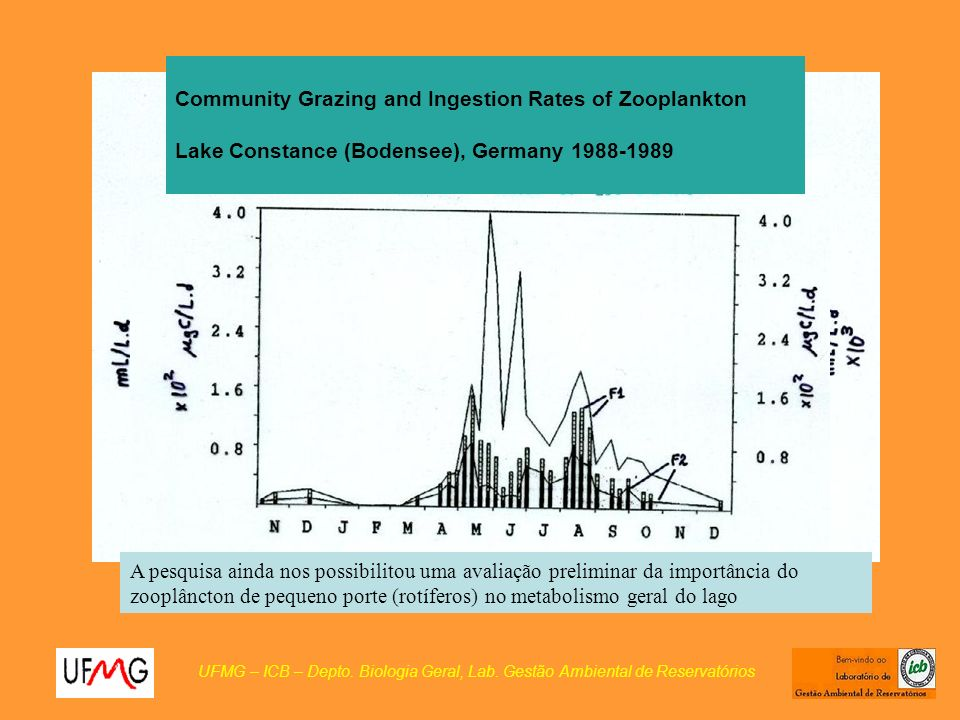 Community Grazing and Ingestion Rates of Zooplankton