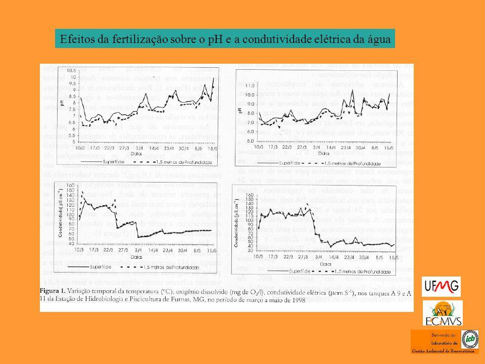 Efeitos da fertilização sobre o pH e a condutividade elétrica da água