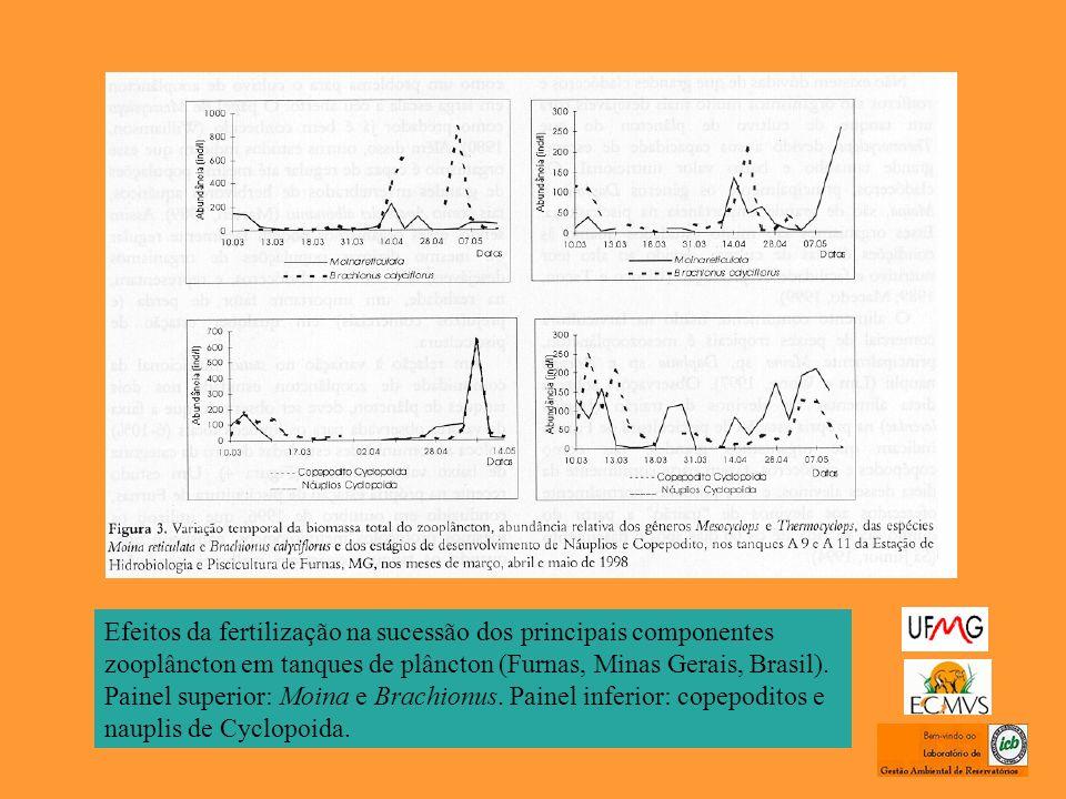 Efeitos da fertilização na sucessão dos principais componentes zooplâncton em tanques de plâncton (Furnas, Minas Gerais, Brasil).