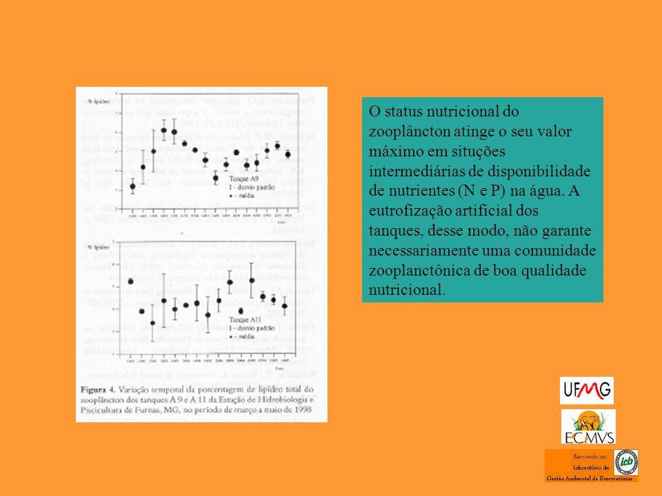O status nutricional do zooplâncton atinge o seu valor máximo em situções intermediárias de disponibilidade de nutrientes (N e P) na água.