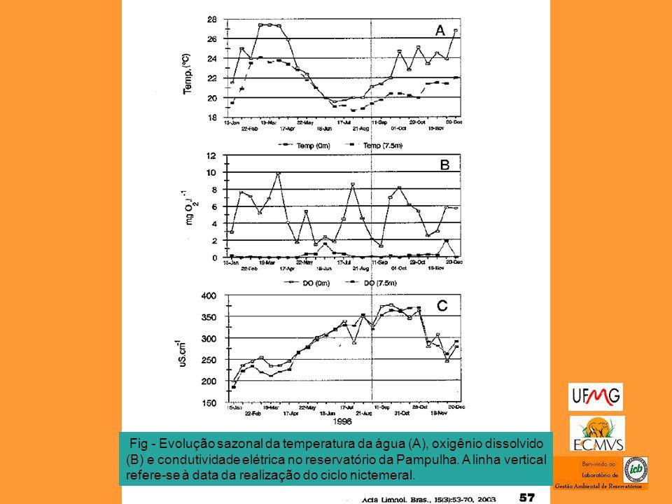 Fig - Evolução sazonal da temperatura da água (A), oxigênio dissolvido (B) e condutividade elétrica no reservatório da Pampulha.