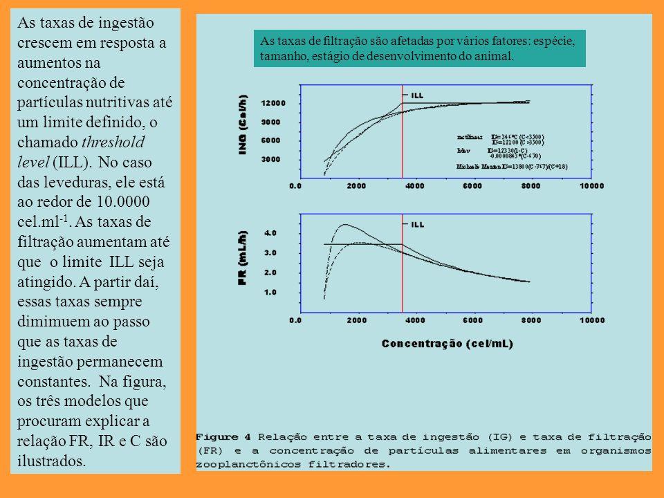 As taxas de ingestão crescem em resposta a aumentos na concentração de partículas nutritivas até um limite definido, o chamado threshold level (ILL). No caso das leveduras, ele está ao redor de 10.0000 cel.ml-1. As taxas de filtração aumentam até que o limite ILL seja atingido. A partir daí, essas taxas sempre dimimuem ao passo que as taxas de ingestão permanecem constantes. Na figura, os três modelos que procuram explicar a relação FR, IR e C são ilustrados.
