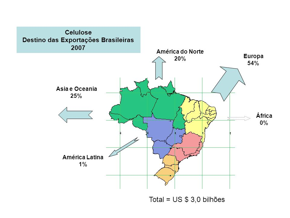 Destino das Exportações Brasileiras