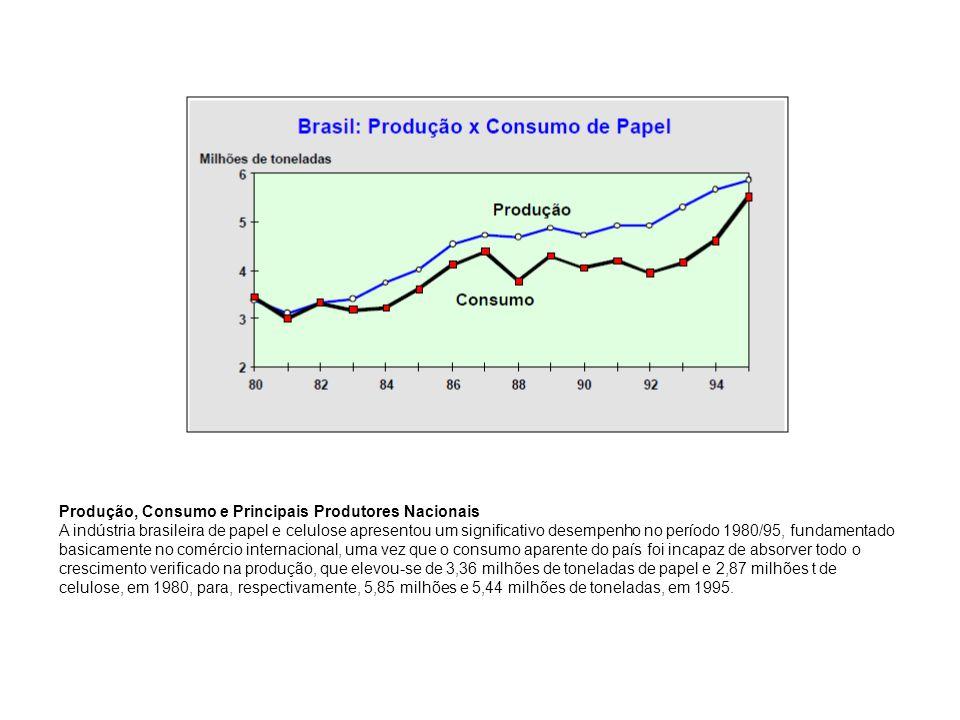 Produção, Consumo e Principais Produtores Nacionais