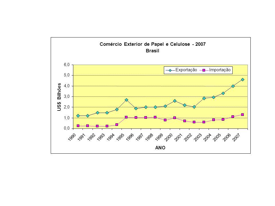 Comércio Exterior de Papel e Celulose - 2007 Brasil