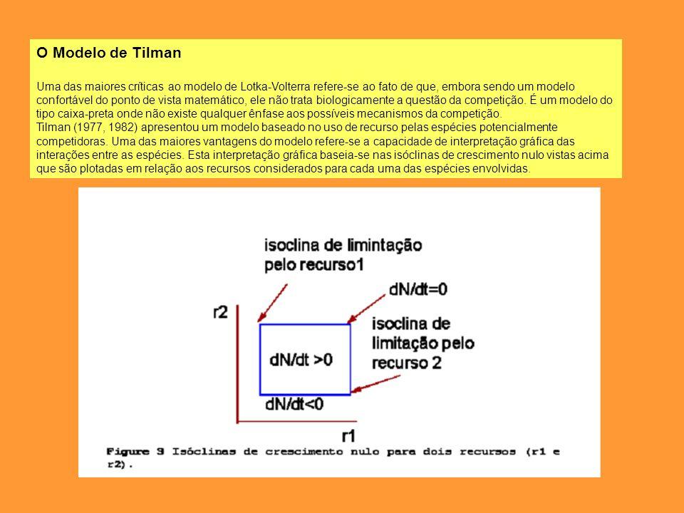 O Modelo de Tilman