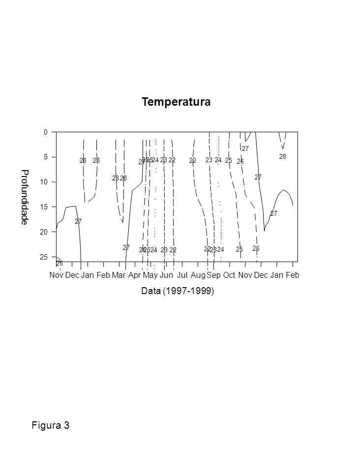 Temperatura Figura 3 Profundidade Data (1997-1999) Nov Dec Jan Feb Mar