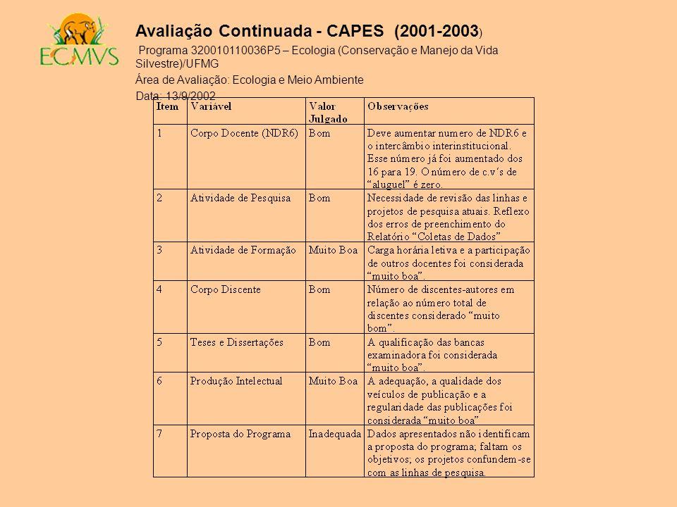 Avaliação Continuada - CAPES (2001-2003)