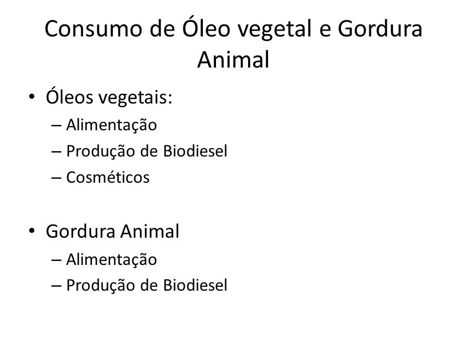 Consumo de Óleo vegetal e Gordura Animal