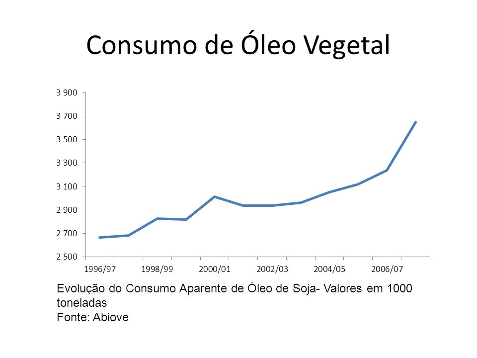 Consumo de Óleo Vegetal