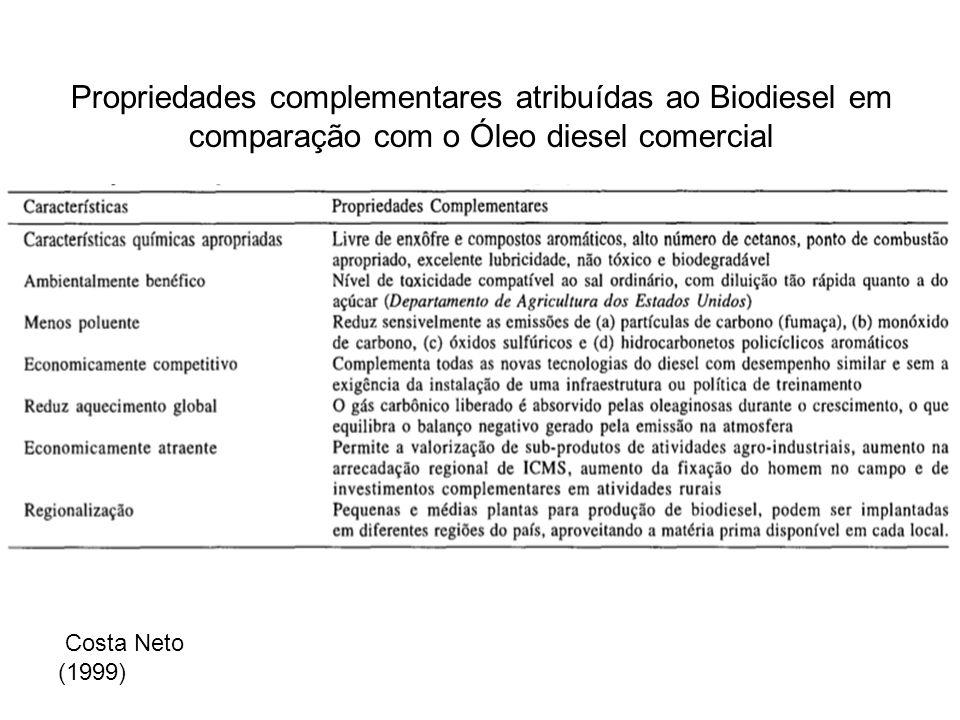 Propriedades complementares atribuídas ao Biodiesel em comparação com o Óleo diesel comercial