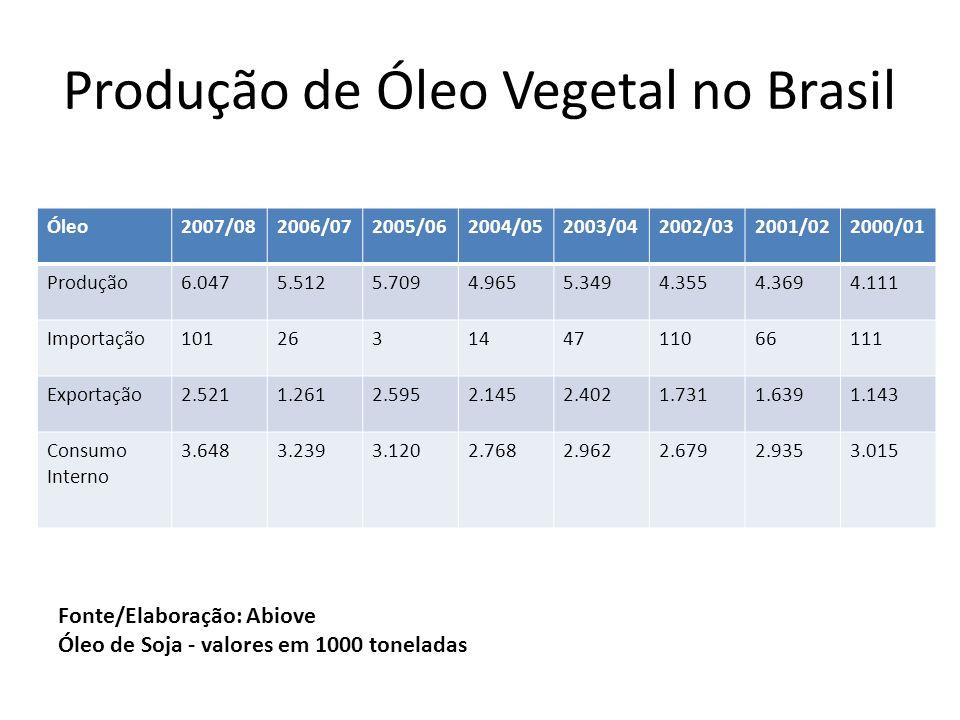 Produção de Óleo Vegetal no Brasil
