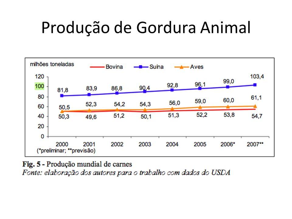 Produção de Gordura Animal