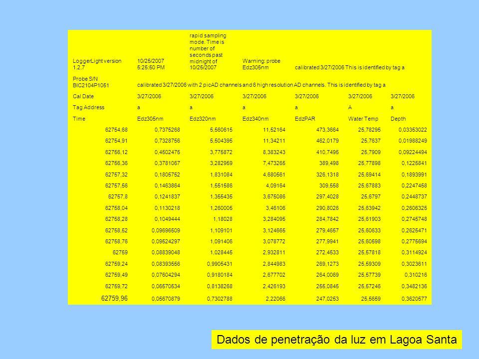 Dados de penetração da luz em Lagoa Santa