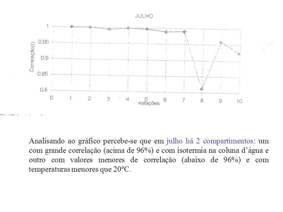 Analisando ao gráfico percebe-se que em julho há 2 compartimentos: um com grande correlação (acima de 96%) e com isotermia na coluna d'água e outro com valores menores de correlação (abaixo de 96%) e com temperaturas menores que 20ºC.