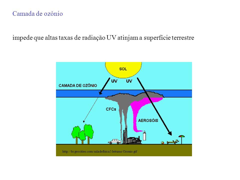 impede que altas taxas de radiação UV atinjam a superfície terrestre