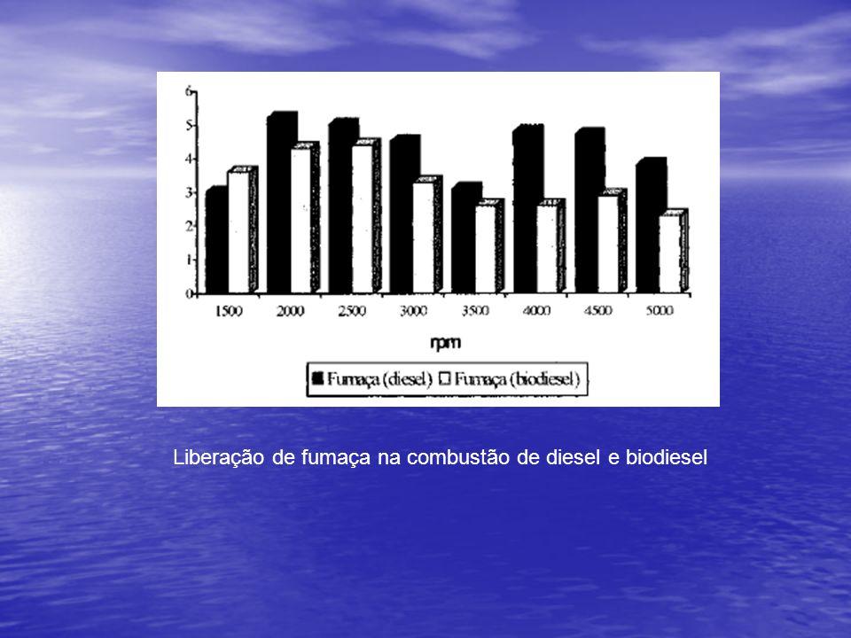 Liberação de fumaça na combustão de diesel e biodiesel