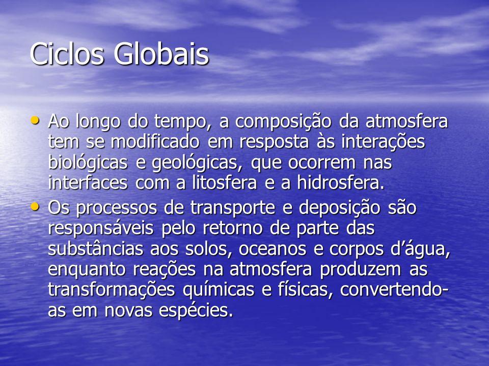 Ciclos Globais