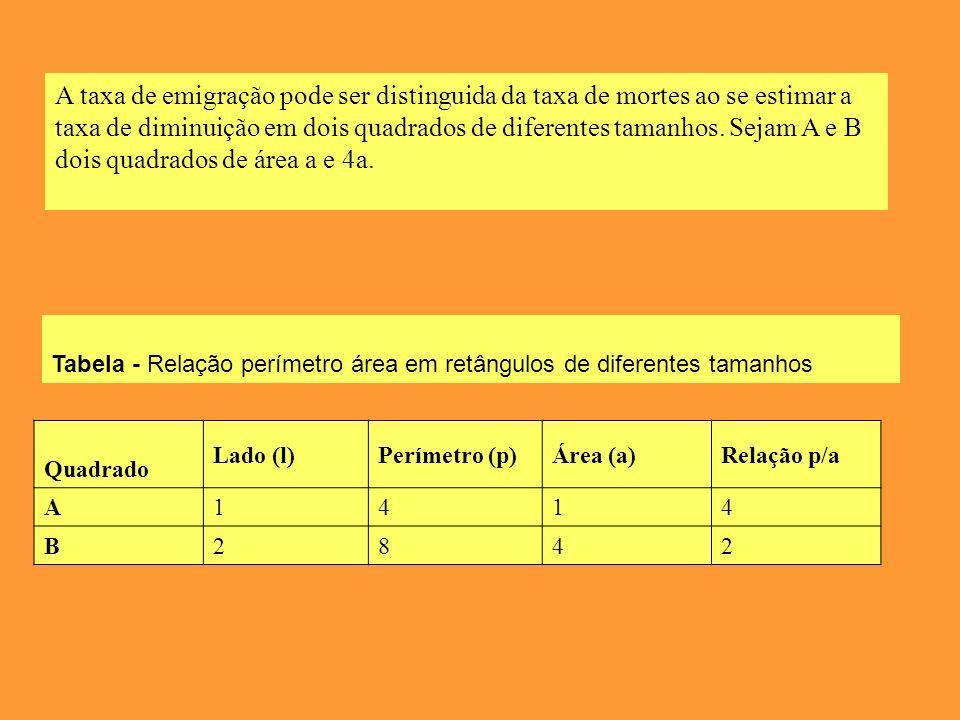 A taxa de emigração pode ser distinguida da taxa de mortes ao se estimar a taxa de diminuição em dois quadrados de diferentes tamanhos. Sejam A e B dois quadrados de área a e 4a.