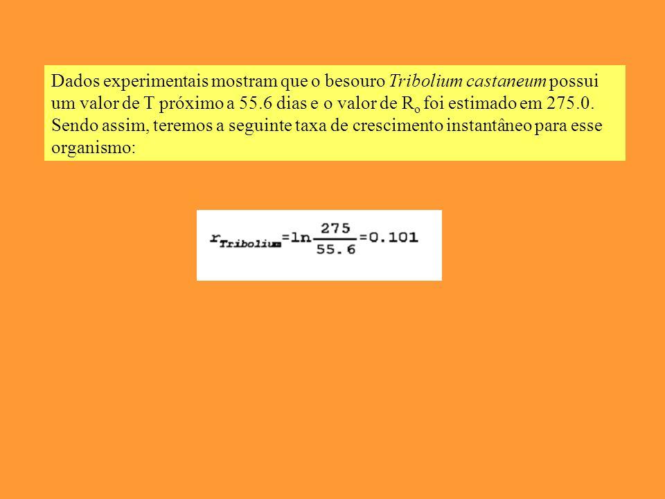 Dados experimentais mostram que o besouro Tribolium castaneum possui um valor de T próximo a 55.6 dias e o valor de Ro foi estimado em 275.0.