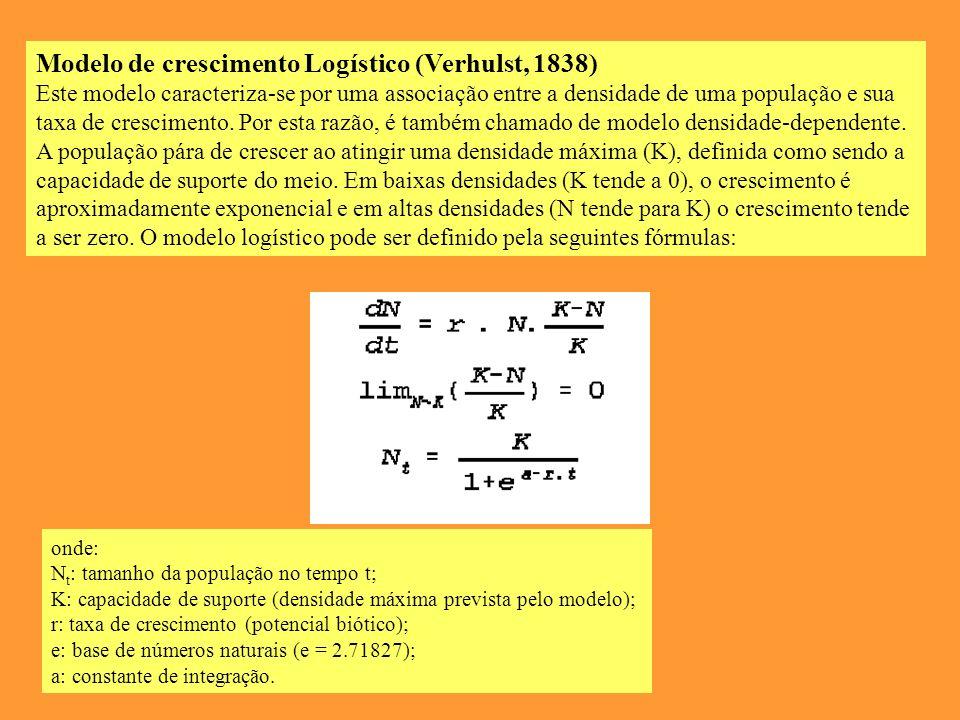 Modelo de crescimento Logístico (Verhulst, 1838)