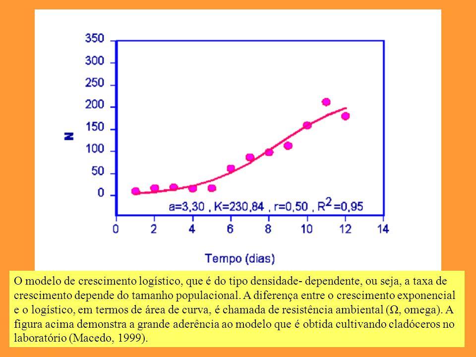 O modelo de crescimento logístico, que é do tipo densidade- dependente, ou seja, a taxa de crescimento depende do tamanho populacional.