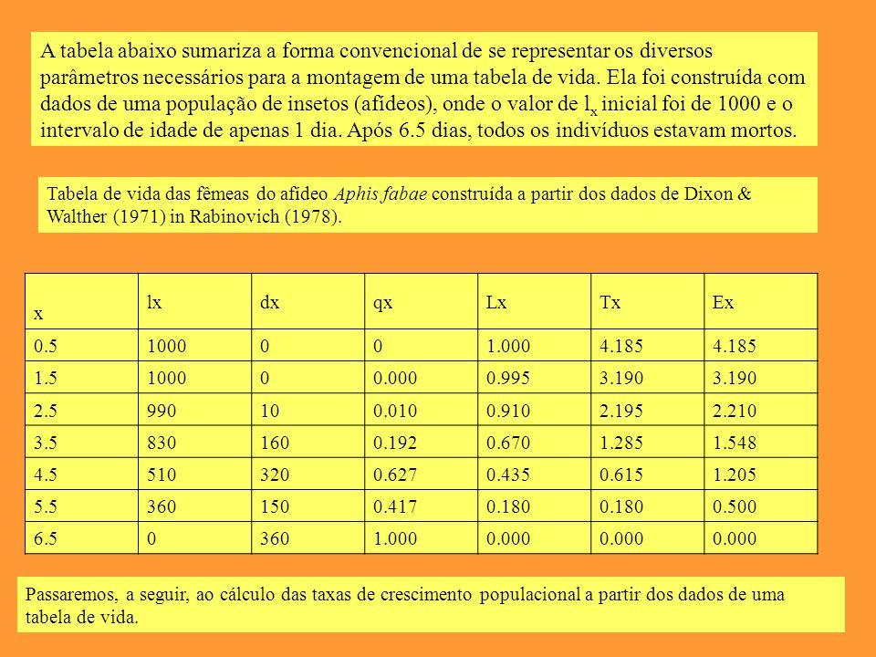 A tabela abaixo sumariza a forma convencional de se representar os diversos parâmetros necessários para a montagem de uma tabela de vida. Ela foi construída com dados de uma população de insetos (afídeos), onde o valor de lx inicial foi de 1000 e o intervalo de idade de apenas 1 dia. Após 6.5 dias, todos os indivíduos estavam mortos.