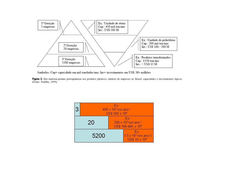 3 20 5200 Ex: 450 x 103 ton.ano-1 US$ 500 x 106 200 x 103 ton.ano-1