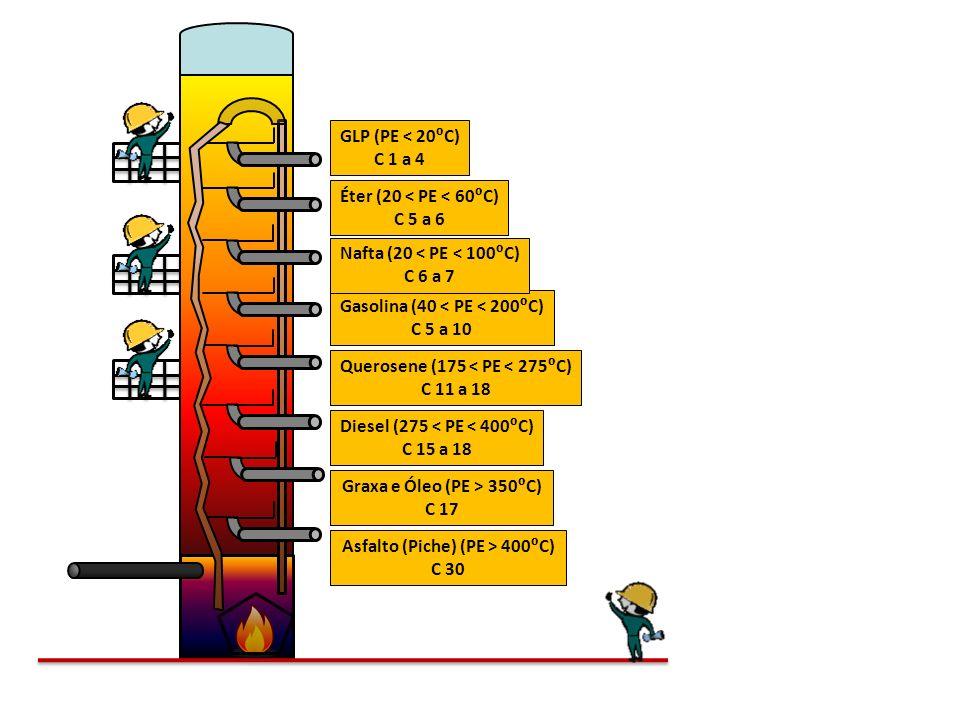 Asfalto (Piche) (PE > 400⁰C) C 30 Graxa e Óleo (PE > 350⁰C) C 17
