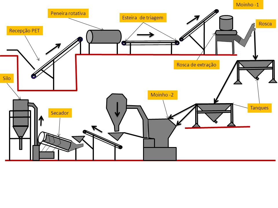 Moinho -1 Peneira rotativa Esteira de triagem Recepção PET