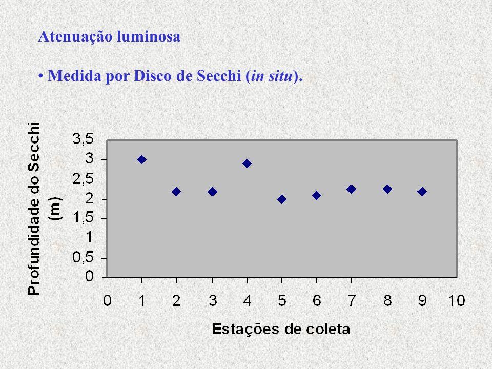 Atenuação luminosa Medida por Disco de Secchi (in situ).