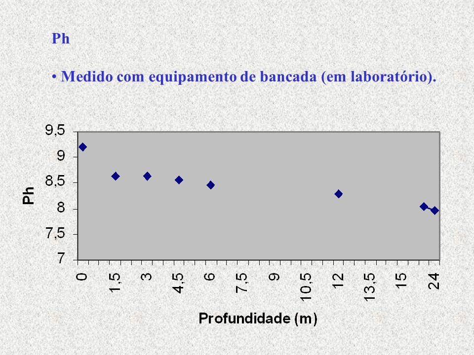 Ph Medido com equipamento de bancada (em laboratório).