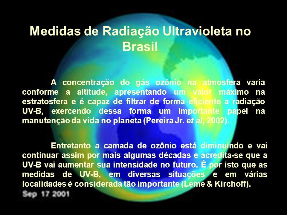 Medidas de Radiação Ultravioleta no Brasil