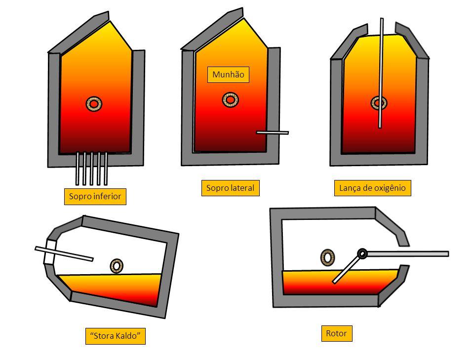 Munhão Sopro inferior Lança de oxigênio Sopro lateral Stora Kaldo Rotor