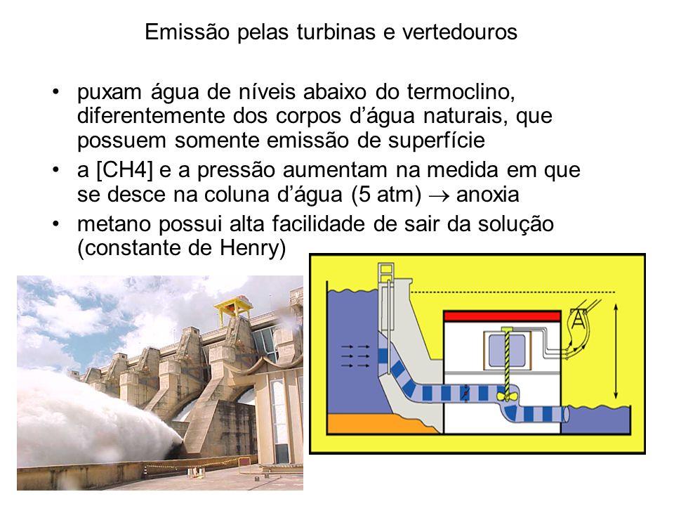 Emissão pelas turbinas e vertedouros