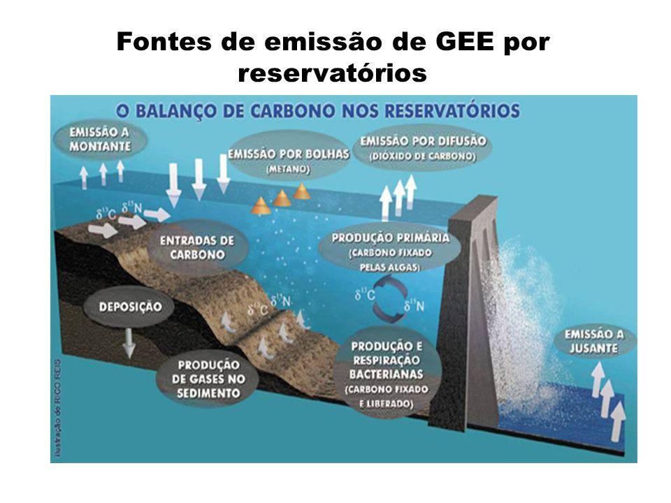 Fontes de emissão de GEE por reservatórios