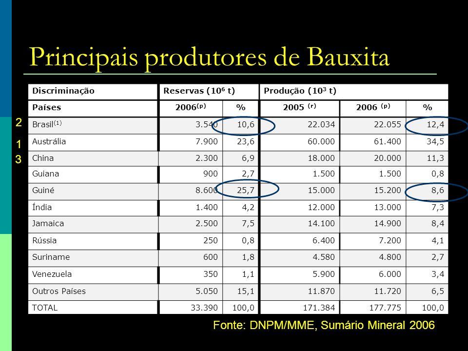 Principais produtores de Bauxita