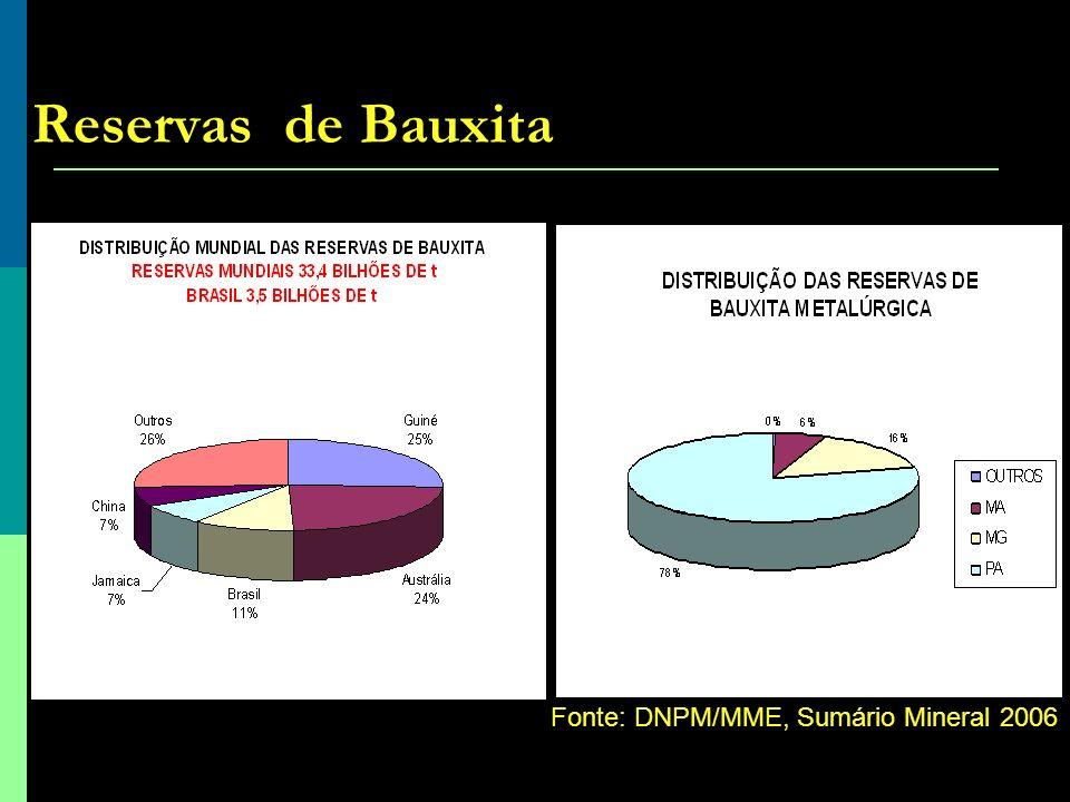 Reservas de Bauxita Fonte: DNPM/MME, Sumário Mineral 2006