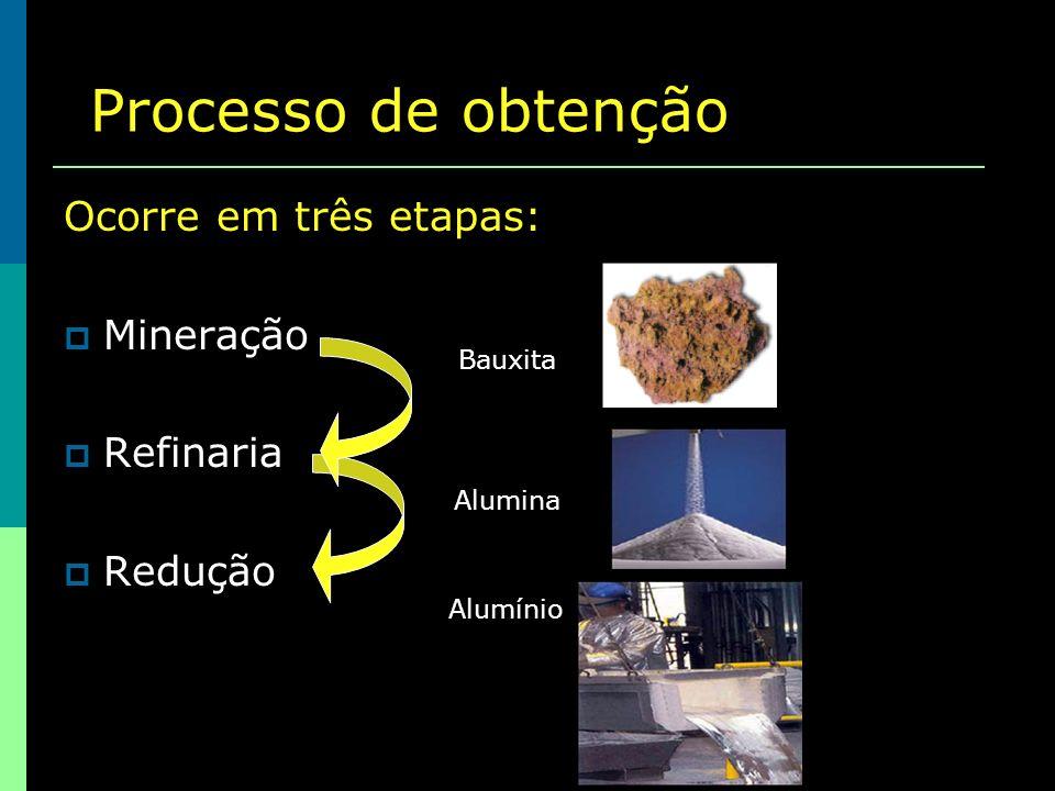 Processo de obtenção Ocorre em três etapas: Mineração Refinaria